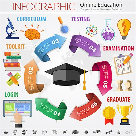 Infographics for Online Education, e-learning with flat style icons such as mortarboard, books, brain and trophy. Stock Photo - Budget Royalty-Free & Subscription, Code: 400-08135403